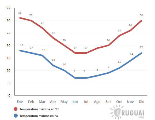 media de temperaturas mensais em salto