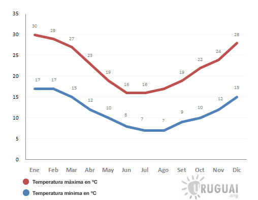 media de temperaturas mensais no uruguai